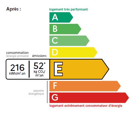Nouveau diagnostic DPE: performance énergétique des logements